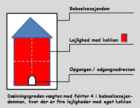 Beregning af dækningsgrad